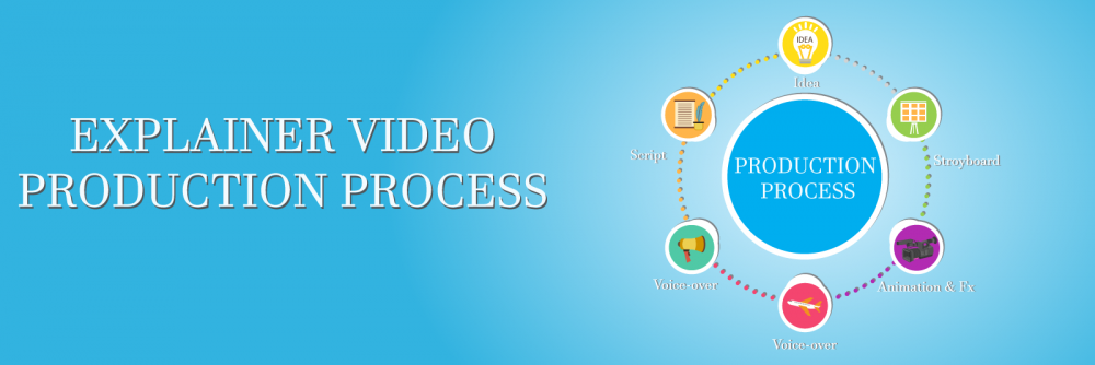 Explainer Video Process